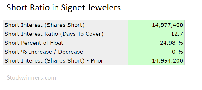 Short Squeeze in Signet Jewelers. See Stockwinners.com Market Radar for details