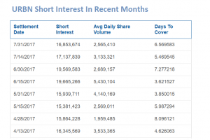 Shorts Getting Squeezed in Urban Outfitters. See Stockwinners.com Market Radar for the story