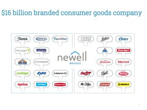 Newell Brands exploring portfolio reconfiguration to simplify operations. Stockwinners.com